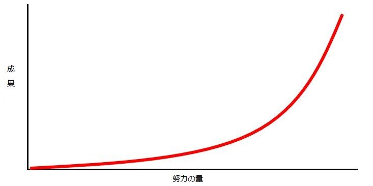 努力の図(指数関数)