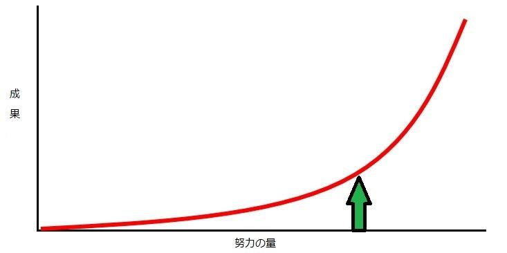 努力の図(指数関数)2
