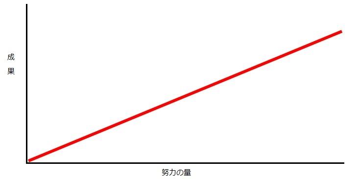 努力の図(正比例)
